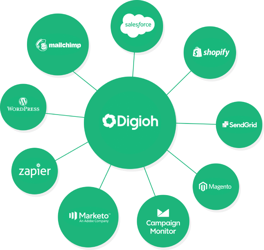 diagram of technology integrated with Digioh