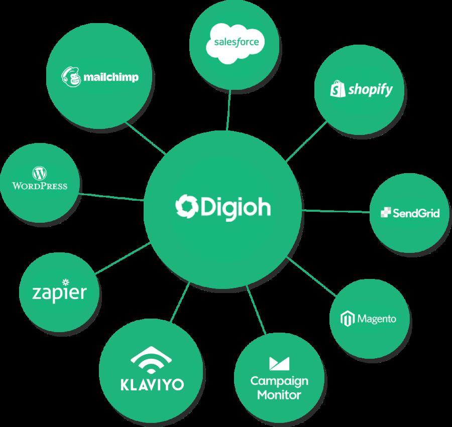 digioh integration diagram