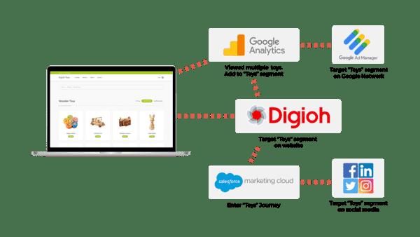 salesforce google analytics targeting