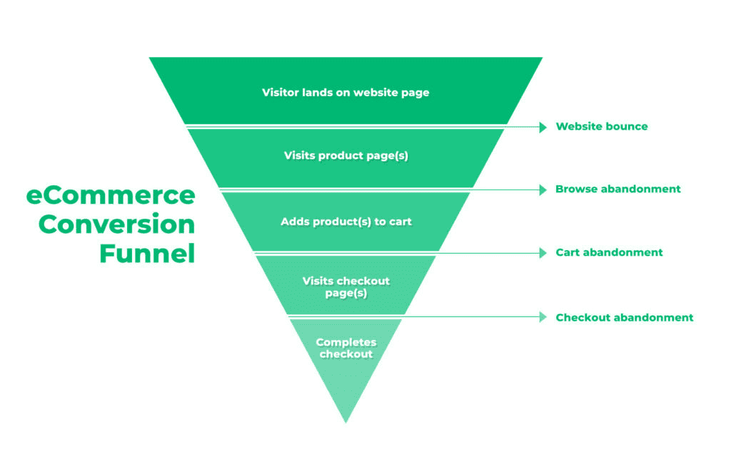ecommerce conversion funnel with browse, cart, and checkout abandonment