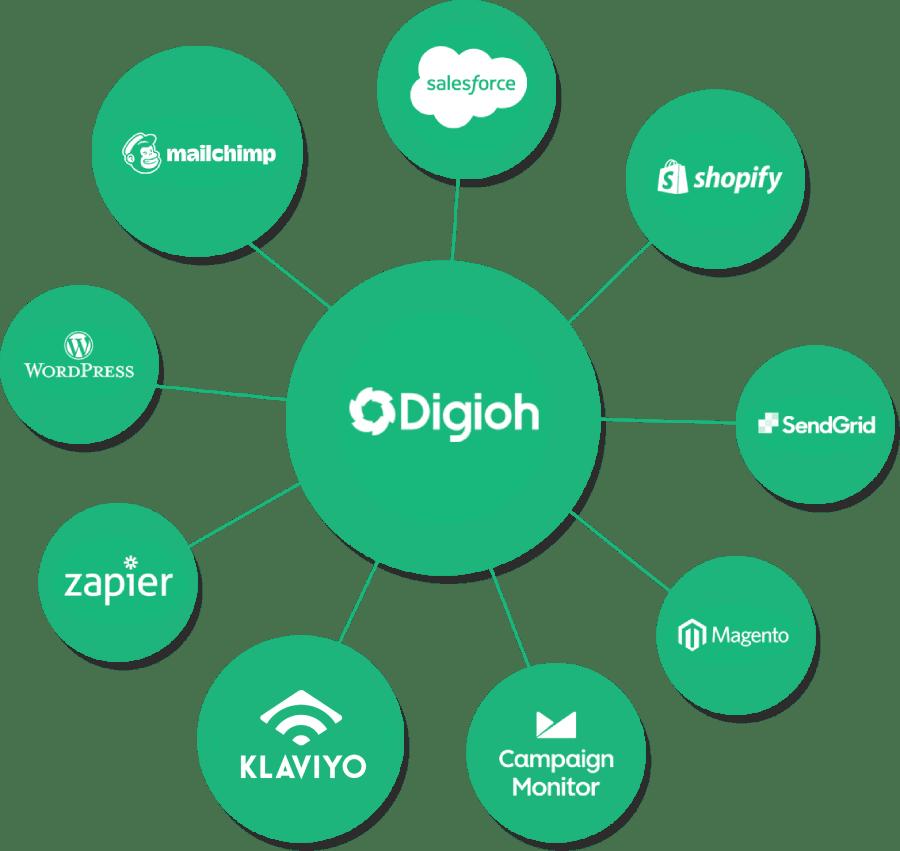 diagram of digioh ecommerce integrations