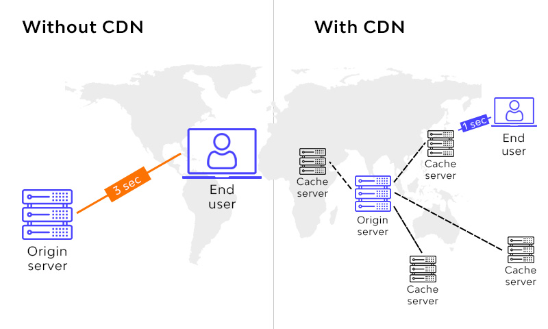 Difference Between a CDN And WEB Accelerator