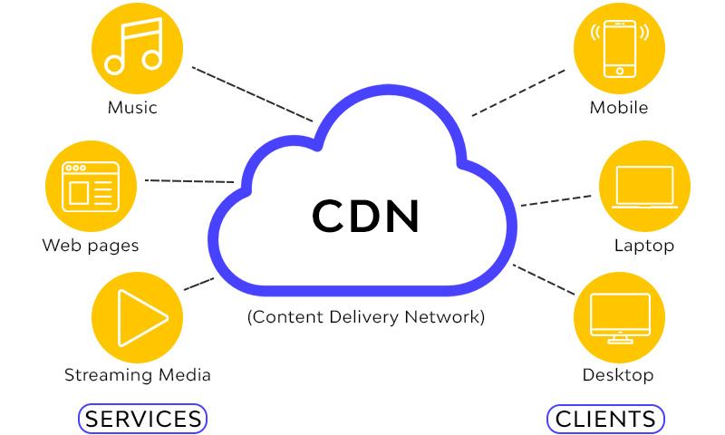 cdn benefits