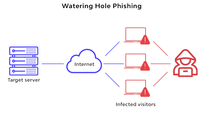 Watering Hole Phishing