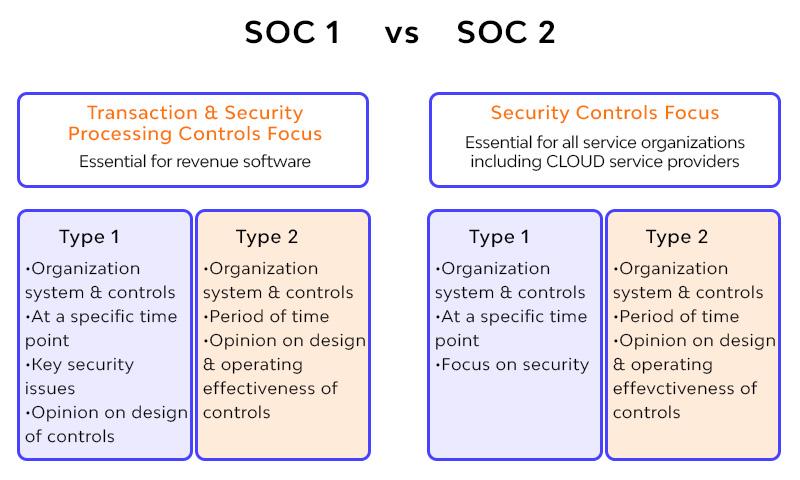 SOC1 vs SOC2