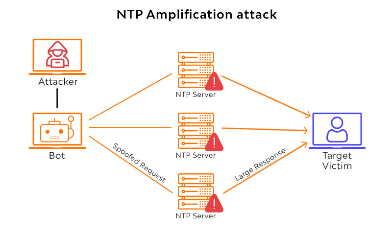 NTP Amplification attack
