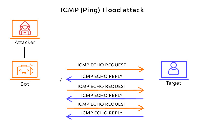 ICMP (Ping) Flood attack