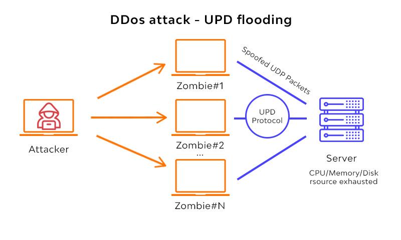 UDP Flood attack