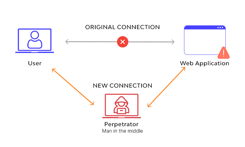 What Is MITM (Man-in-the-Middle) Attack?