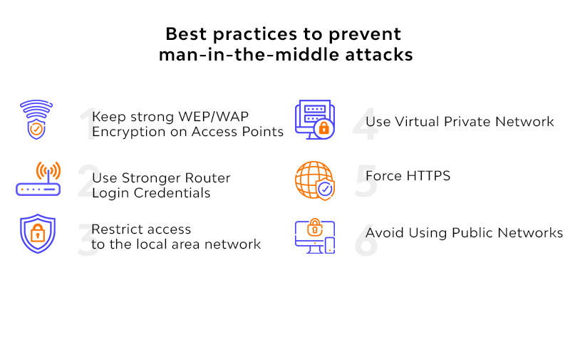 prevent man-in-the-middle attacks