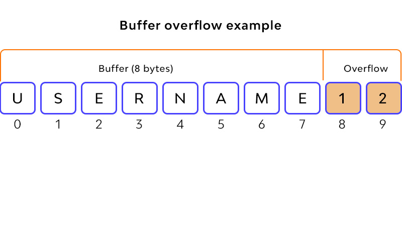 Buffer Overflow Attack: Definition, Types, Use by hackers. Part 1