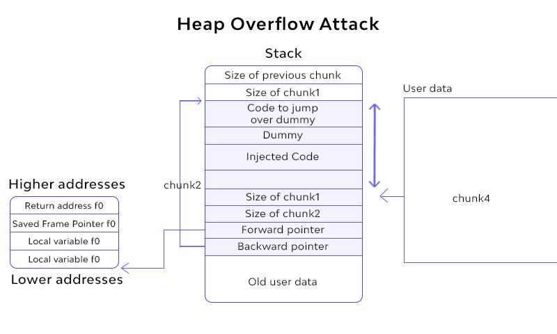 Heap Overflow Attack