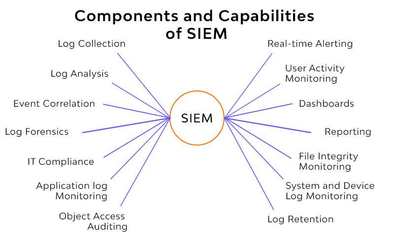comonents and capabilities of siem