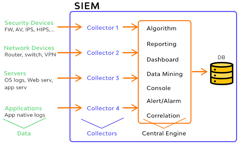 siem security