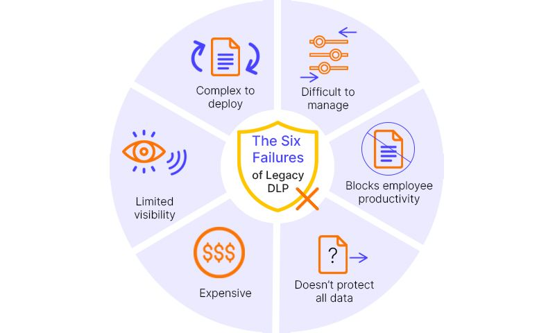 six failures dlp