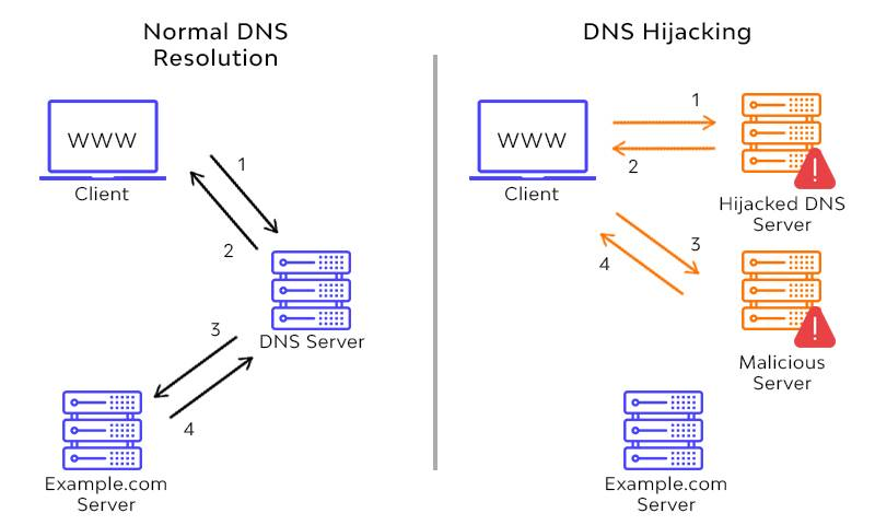 example of dns hijacking example