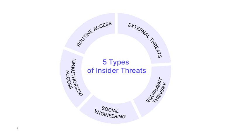 5 types of insider threats