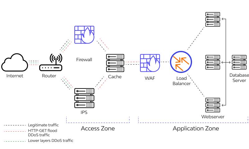 Application Layer Attacks