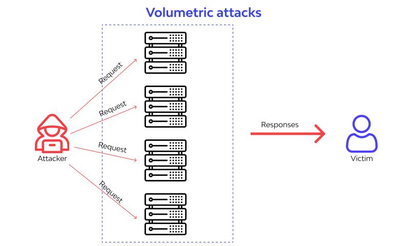 Volumetric attacks