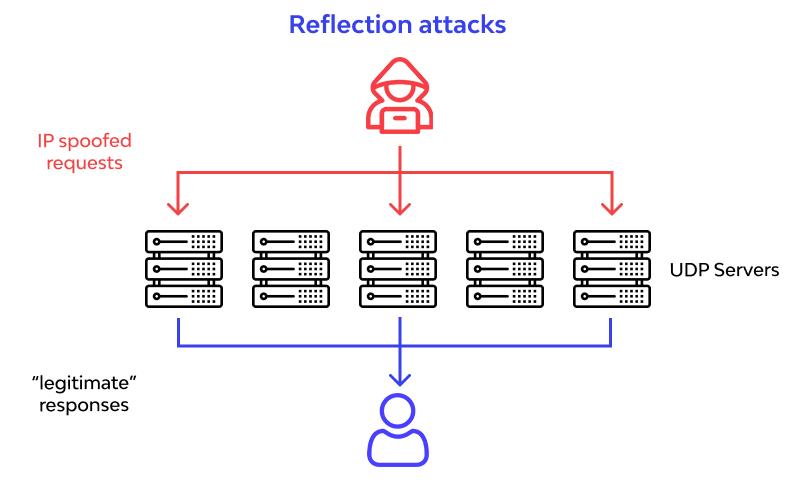 Reflection attacks