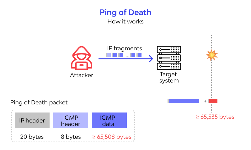 ping of death work