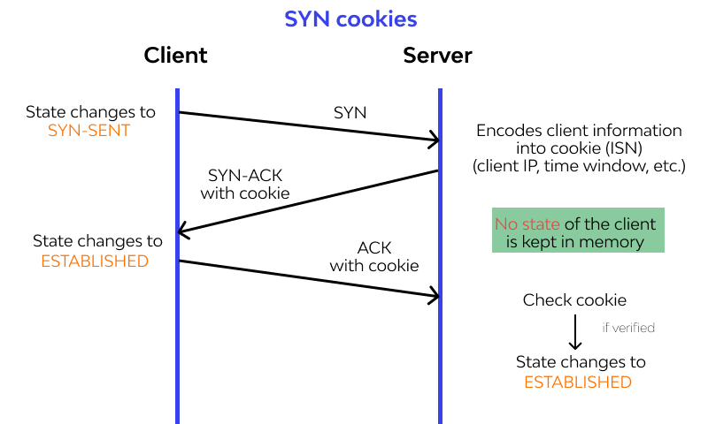 SYN cookies