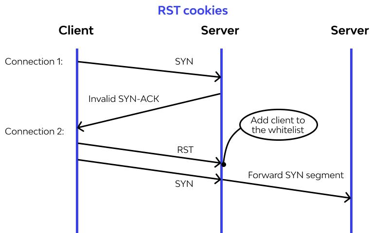 RST cookies