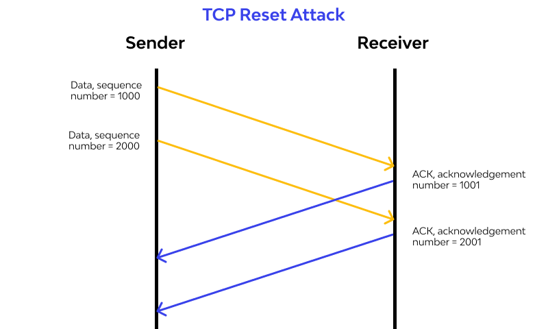 TCP Reset Attack