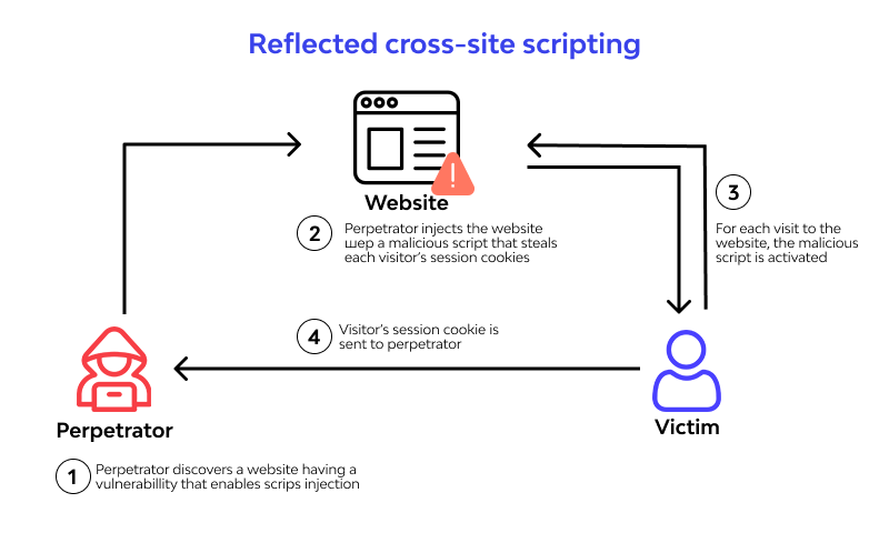 Reflected XSS attacks