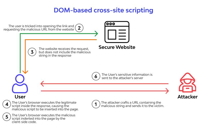 DOM (Document Object Model) based XSS attacks