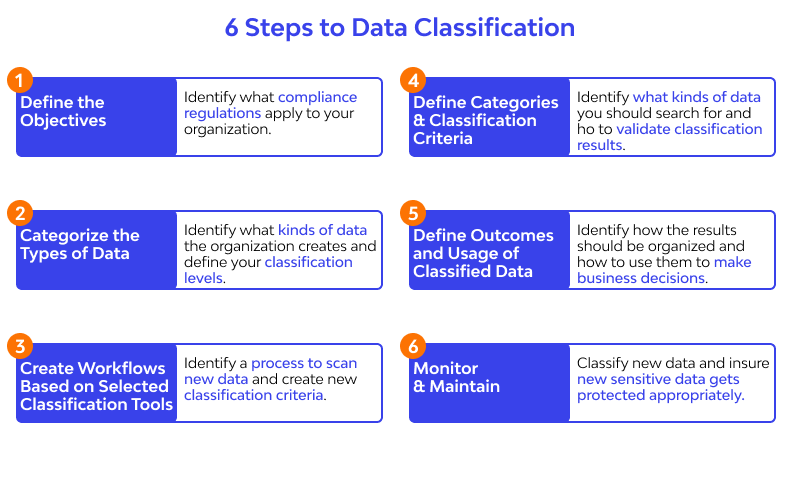 6 step of Data Classification
