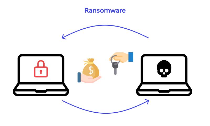 Ransomware scheme