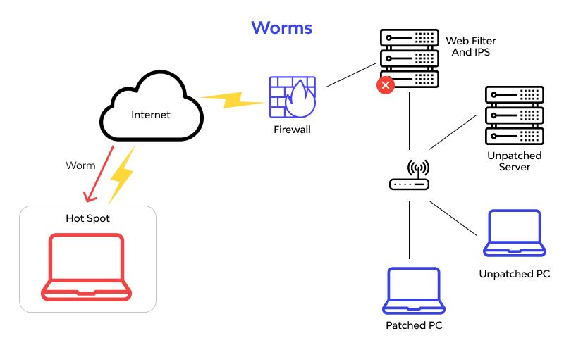 worms scheme