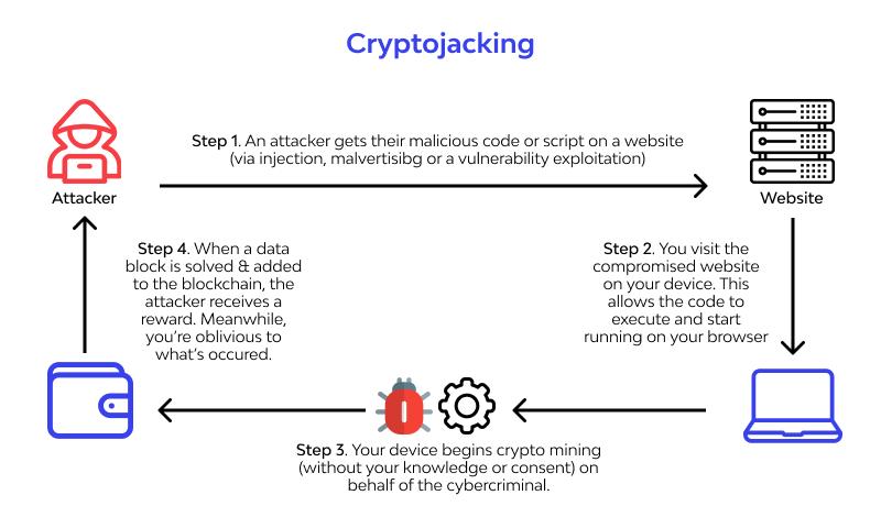 Cryptojacking scheme
