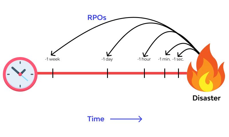 rpo example 1