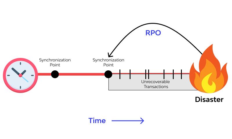 rpo example 2