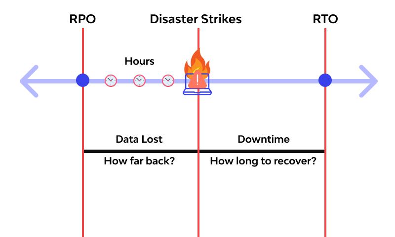 RTO vs RPO example