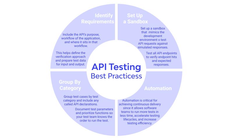 Best Practices of API Testing