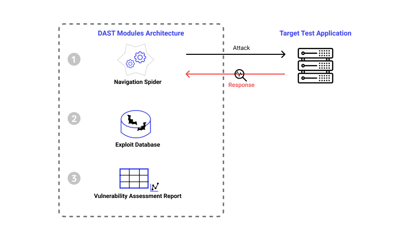 Dynamic application security testing