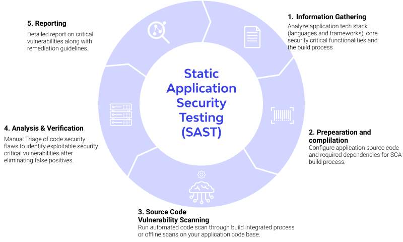 Static application security testing
