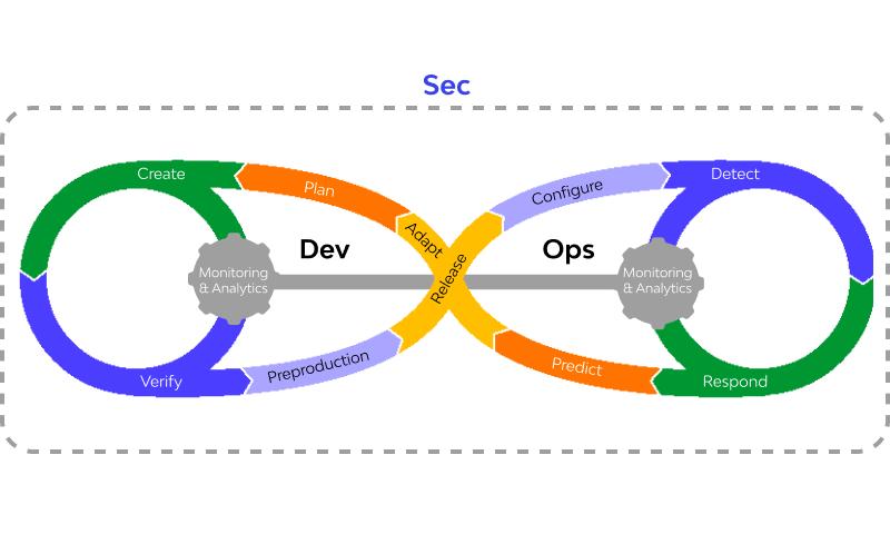 Similarities between Devops and DevSecOps