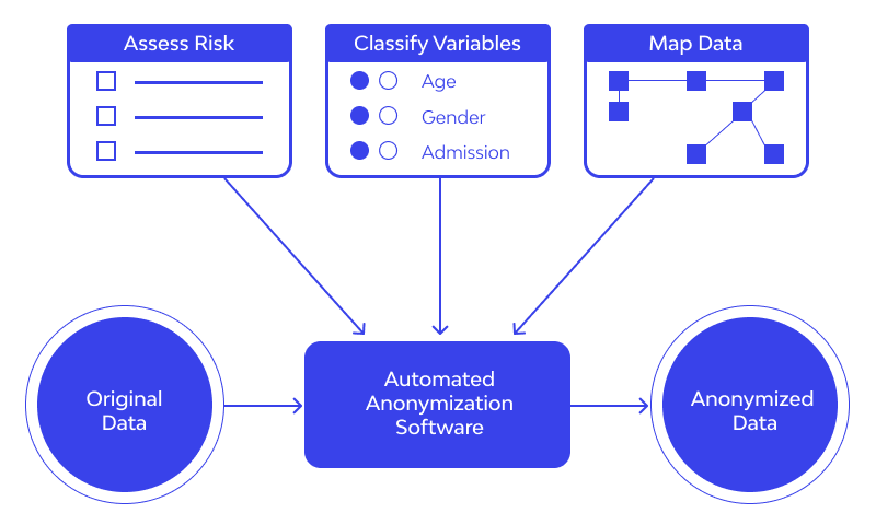 data anonymization work