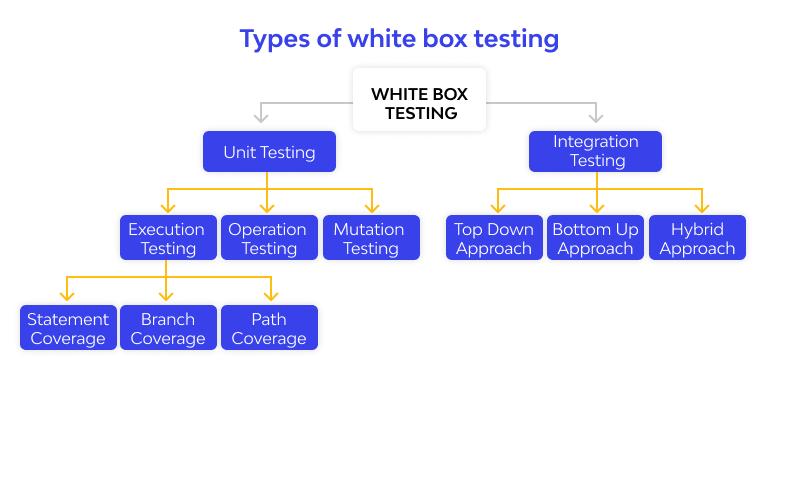 Types of White Box Testing