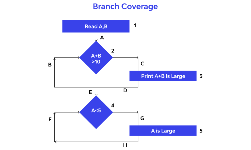 Branch Coverage