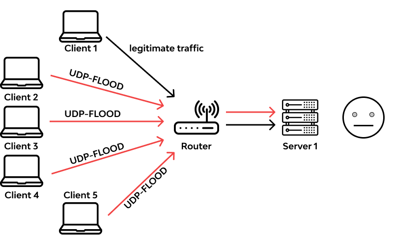 How UDP flood attack works