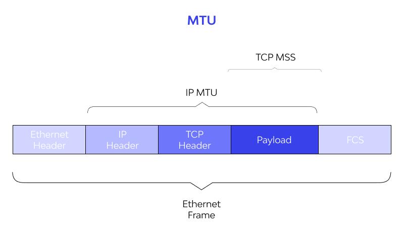 Maximum Transmission Unit (MTU)
