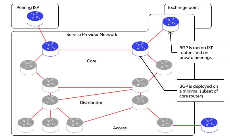 BGP work
