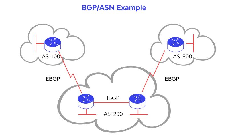 ASN example