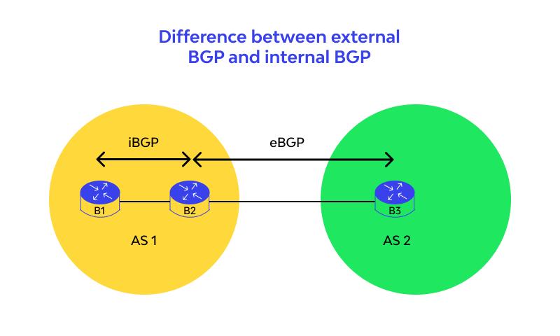 Difference between external BGP and internal BGP