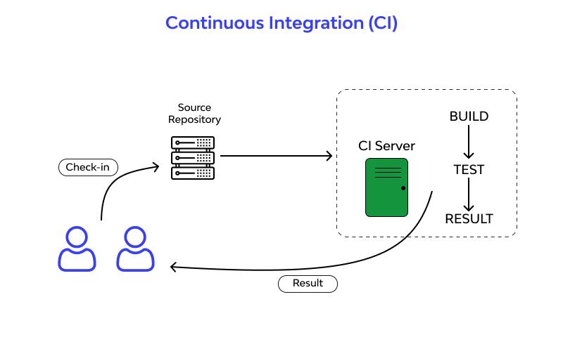 Continuous Integration - CI